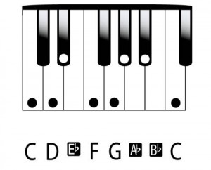 Keyboard-in-C-minor-300x242
